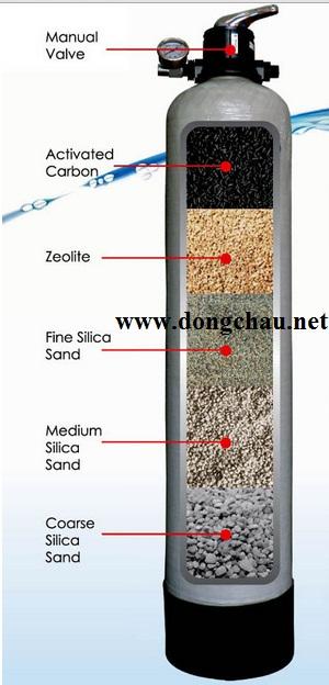 Kết quả hình ảnh cho các tầng của cột lọc composite
